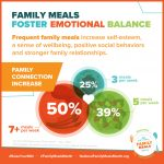 Family Meals Help Kids and Parents