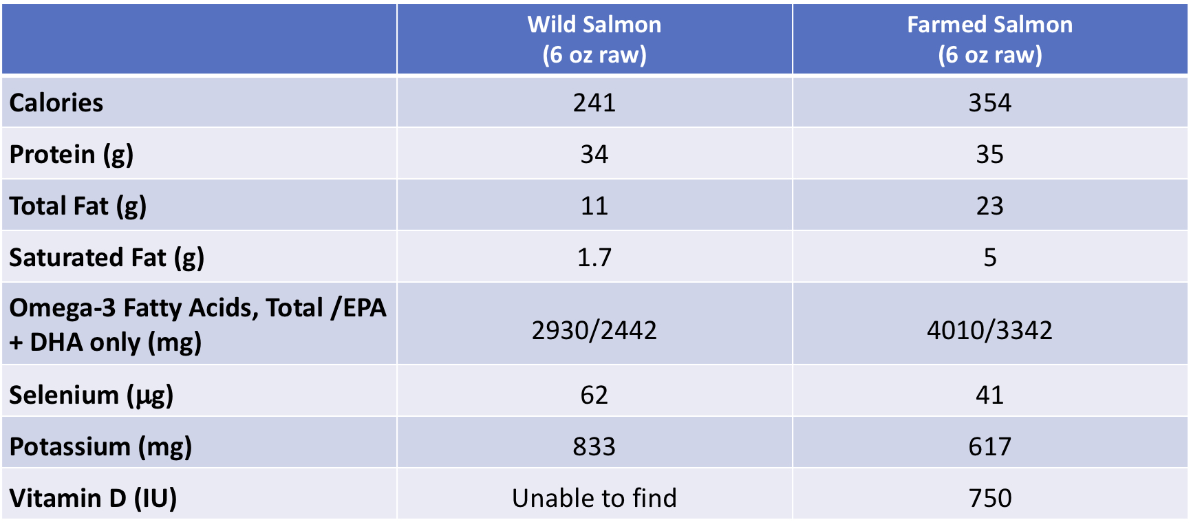 Comparison of nutrients in wild and farmed salmon